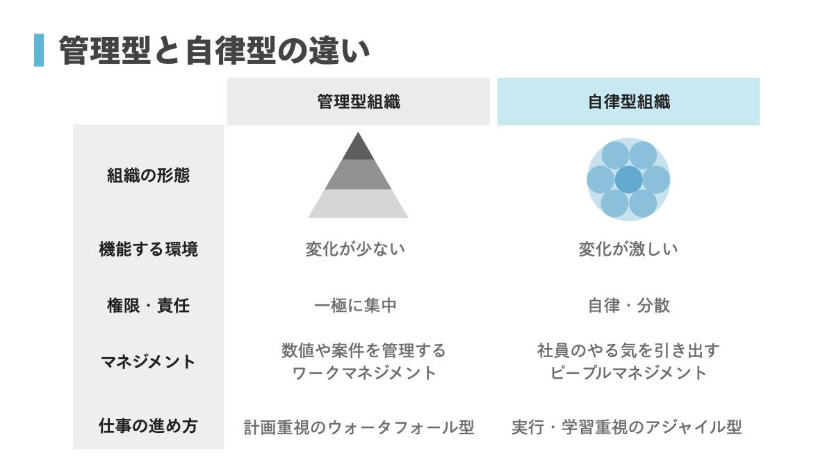 自律型 階層 管理型組織